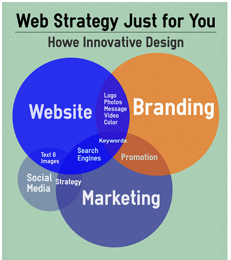 Custom Web Strategy
