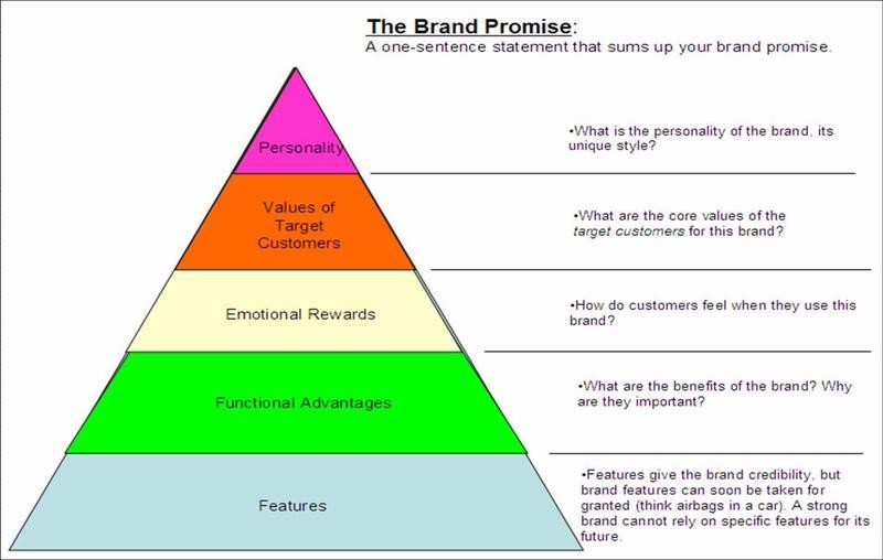 Brand Promise Pyramid