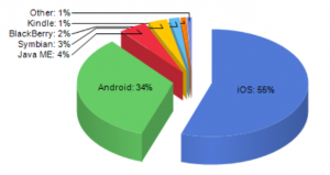 2014 CNET forecast of iOS market share